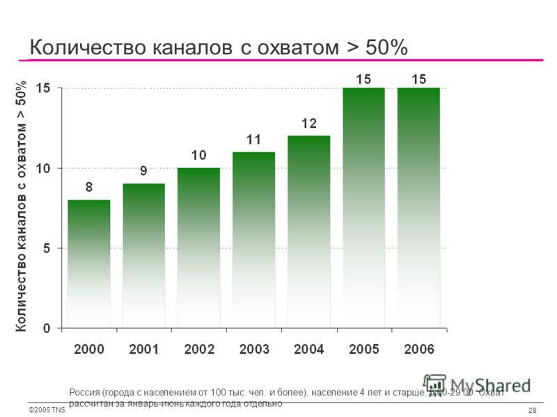 ©2005 TNS 28 Количество каналов с охватом > 50% Россия (города с населением от 100 тыс. чел. и более), население 4 лет и старше, 5:00-29:00. Охват рассчитан за январь-июнь каждого года отдельно