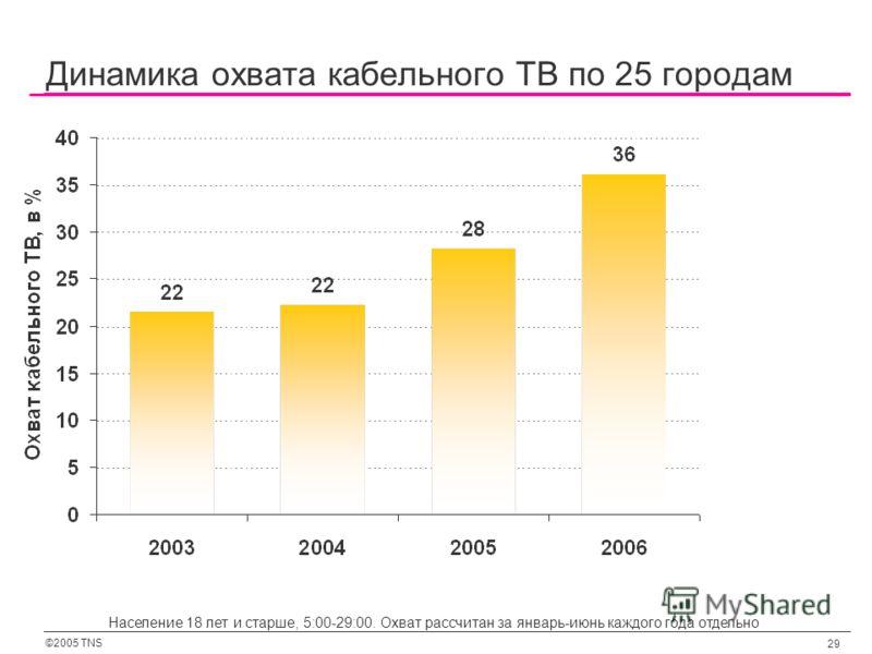 ©2005 TNS 29 Динамика охвата кабельного ТВ по 25 городам Население 18 лет и старше, 5:00-29:00. Охват рассчитан за январь-июнь каждого года отдельно