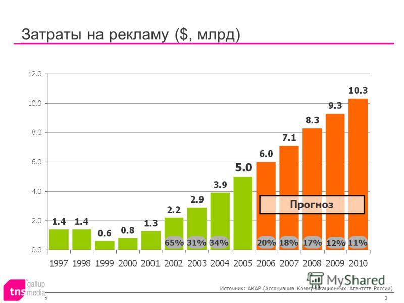 ©2005 TNS 3 Затраты на рекламу ($, млрд) 20%11% 65%31%34% 18%17% 12% Прогноз Источник: АКАР (Ассоциация Коммуникационных Агентств России)