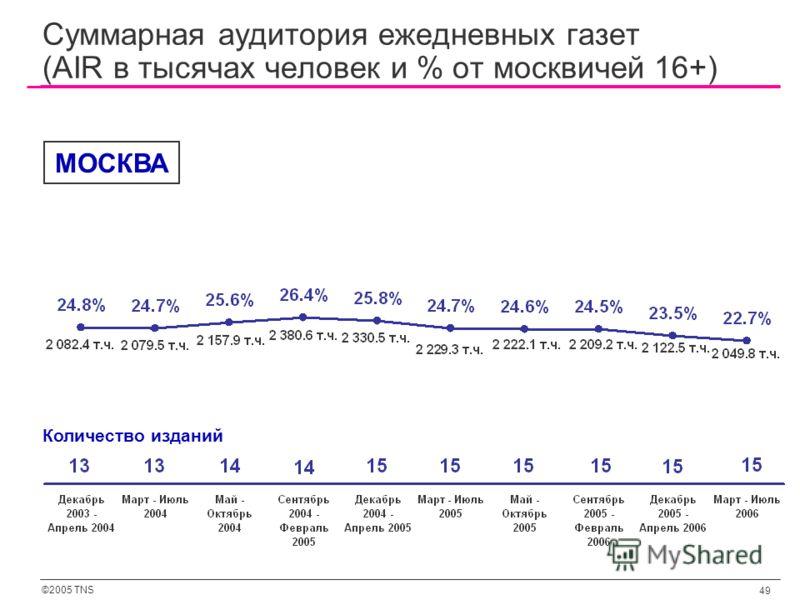 ©2005 TNS 49 Суммарная аудитория ежедневных газет (AIR в тысячах человек и % от москвичей 16+) Количество изданий МОСКВА