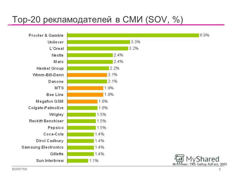 ©2005 TNS 5 Top-20 рекламодателей в СМИ (SOV, %) Источник: TNS Gallup AdFact, 2005