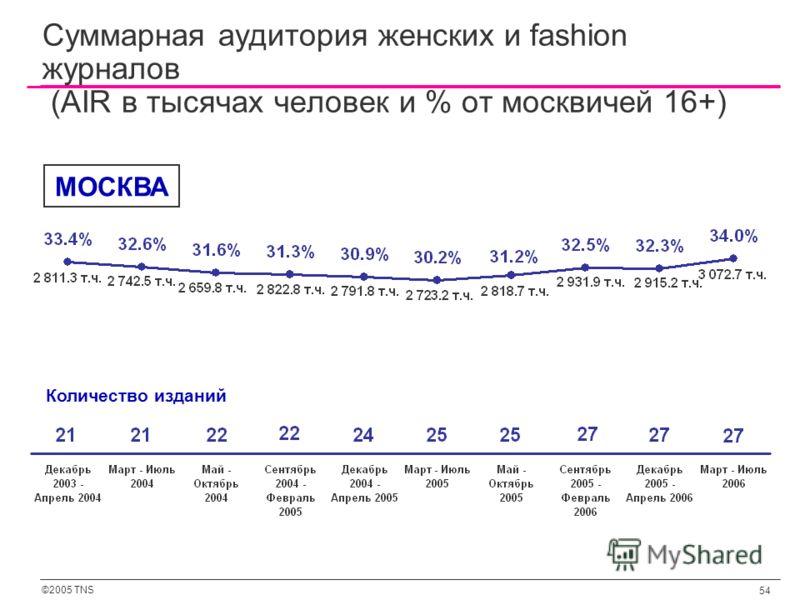 ©2005 TNS 54 Суммарная аудитория женских и fashion журналов (AIR в тысячах человек и % от москвичей 16+) Количество изданий МОСКВА