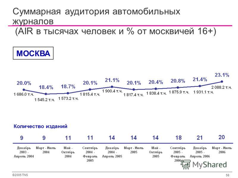 ©2005 TNS 58 Суммарная аудитория автомобильных журналов (AIR в тысячах человек и % от москвичей 16+) Количество изданий МОСКВА