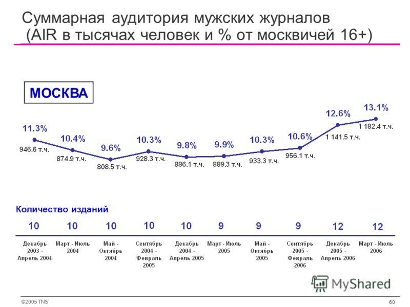 ©2005 TNS 60 Суммарная аудитория мужских журналов (AIR в тысячах человек и % от москвичей 16+) Количество изданий МОСКВА