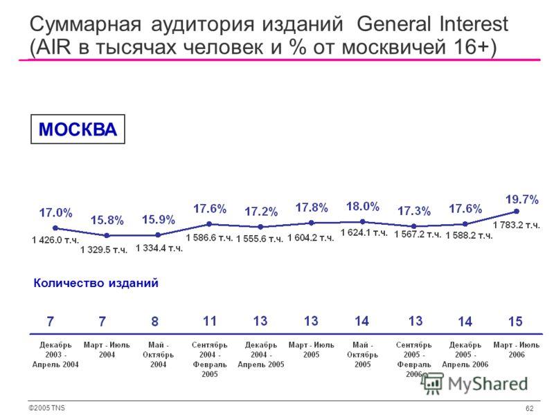 ©2005 TNS 62 Суммарная аудитория изданий General Interest (AIR в тысячах человек и % от москвичей 16+) Количество изданий МОСКВА