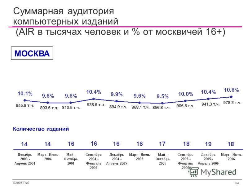 ©2005 TNS 64 Суммарная аудитория компьютерных изданий (AIR в тысячах человек и % от москвичей 16+) Количество изданий МОСКВА