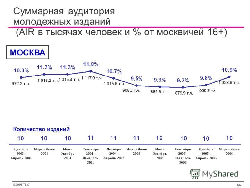 ©2005 TNS 66 Суммарная аудитория молодежных изданий (AIR в тысячах человек и % от москвичей 16+) Количество изданий МОСКВА