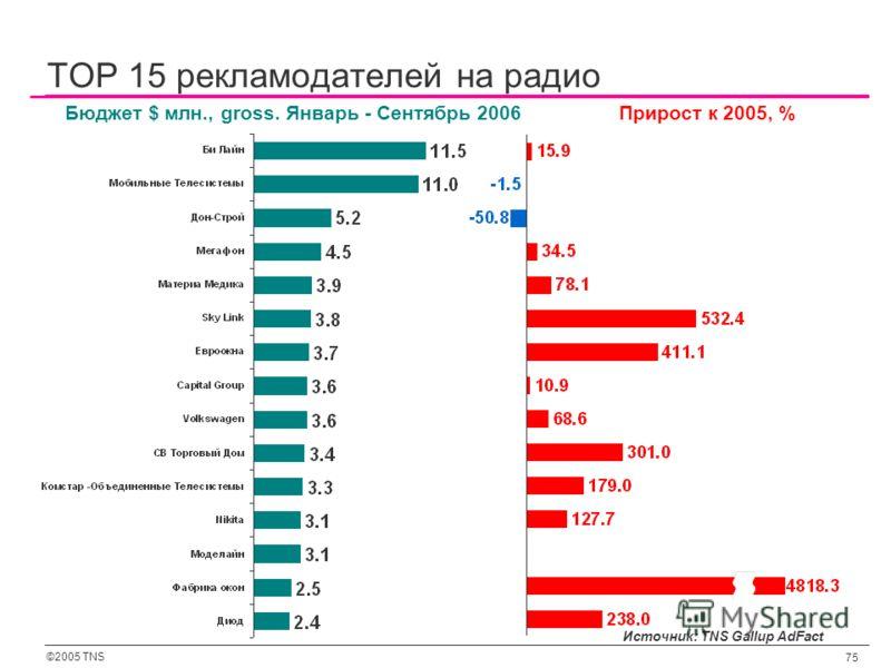 ©2005 TNS 75 Источник: TNS Gallup AdFact Бюджет $ млн., gross. Январь - Сентябрь 2006Прирост к 2005, % TOP 15 рекламодателей на радио