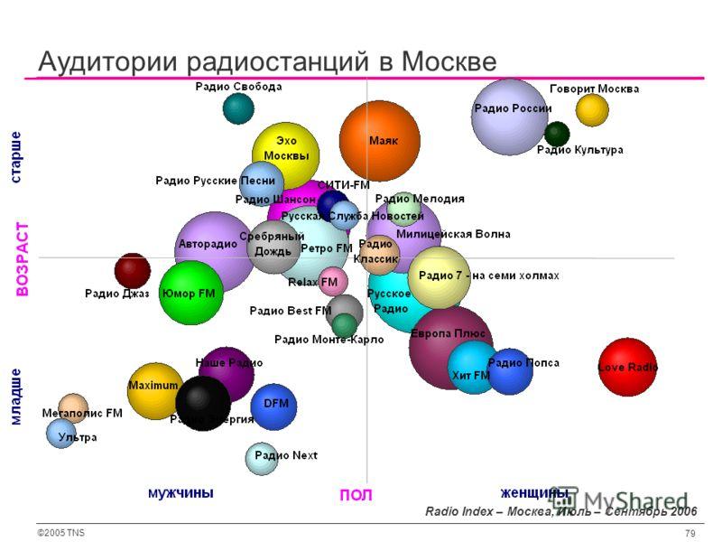 ©2005 TNS 79 Аудитории радиостанций в Москве Radio Index – Москва, Июль – Сентябрь 2006
