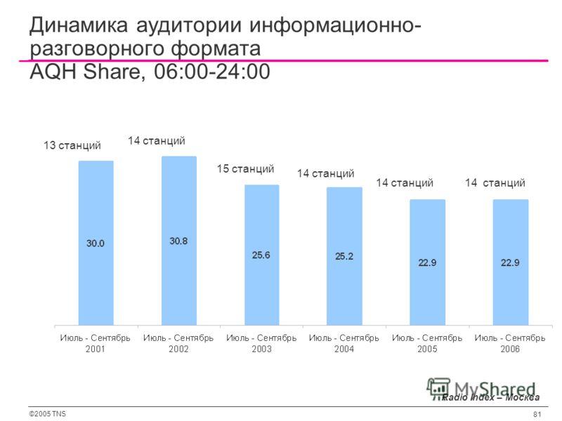 ©2005 TNS 81 Динамика аудитории информационно- разговорного формата AQH Share, 06:00-24:00 14 станций 15 станций 14 станций 13 станций Radio Index – Москва