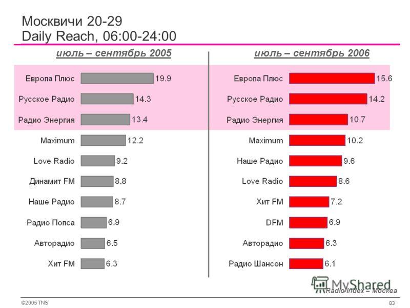 ©2005 TNS 83 Radio Index – Москва июль – сентябрь 2005июль – сентябрь 2006 Москвичи 20-29 Daily Reach, 06:00-24:00