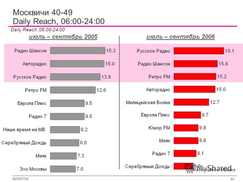 ©2005 TNS 85 Radio Index – Москва Daily Reach, 06:00-24:00 июль – сентябрь 2005июль – сентябрь 2006 Москвичи 40-49 Daily Reach, 06:00-24:00