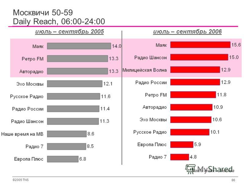 ©2005 TNS 86 Radio Index – Москва июль – сентябрь 2005июль – сентябрь 2006 Москвичи 50-59 Daily Reach, 06:00-24:00