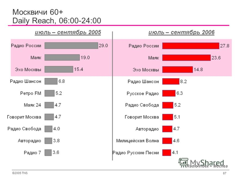 ©2005 TNS 87 Radio Index – Москва июль – сентябрь 2005июль – сентябрь 2006 Москвичи 60+ Daily Reach, 06:00-24:00