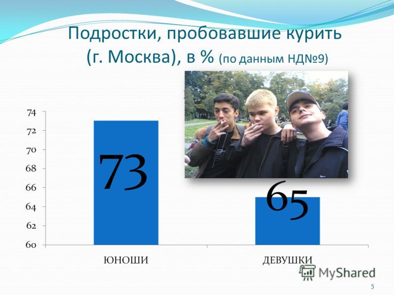 Подростки, пробовавшие курить (г. Москва), в % (по данным НД9) 5