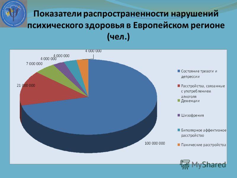 Показатели распространенности нарушений психического здоровья в Европейском регионе (чел.)