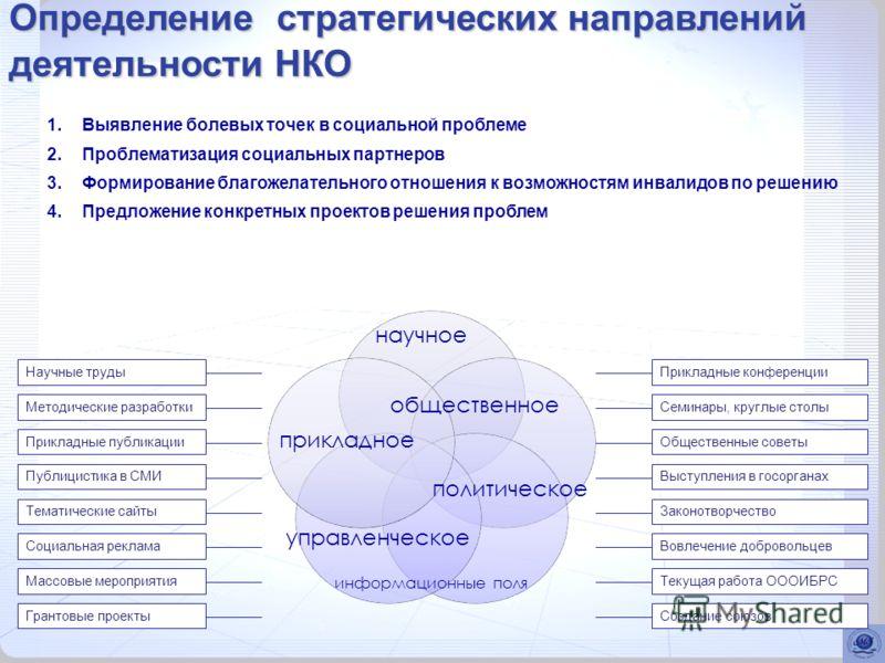 Определение стратегических направлений деятельности НКО 1.Выявление болевых точек в социальной проблеме 2.Проблематизация социальных партнеров 3.Формирование благожелательного отношения к возможностям инвалидов по решению 4.Предложение конкретных про