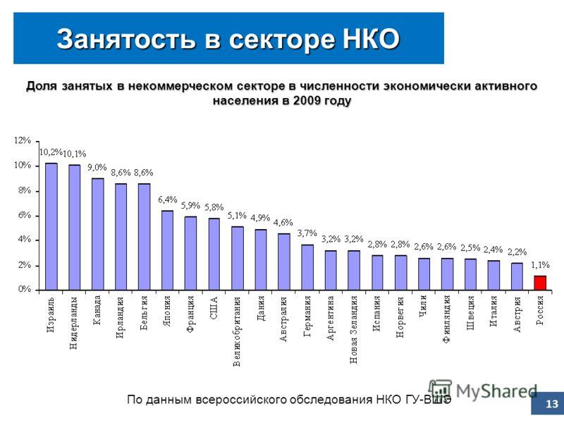 Доля занятых в некоммерческом секторе в численности экономически активного населения в 2009 году Занятость в секторе НКО По данным всероссийского обследования НКО ГУ-ВШЭ 13