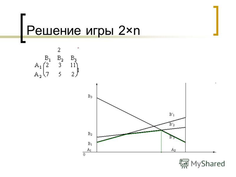 Решение игры 2×n