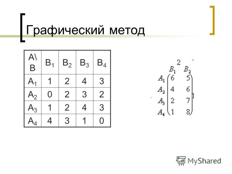 Графический метод A\ B B1B1 B2B2 B3B3 B4B4 A1A1 1243 A2A2 0232 A3A3 1243 A4A4 4310