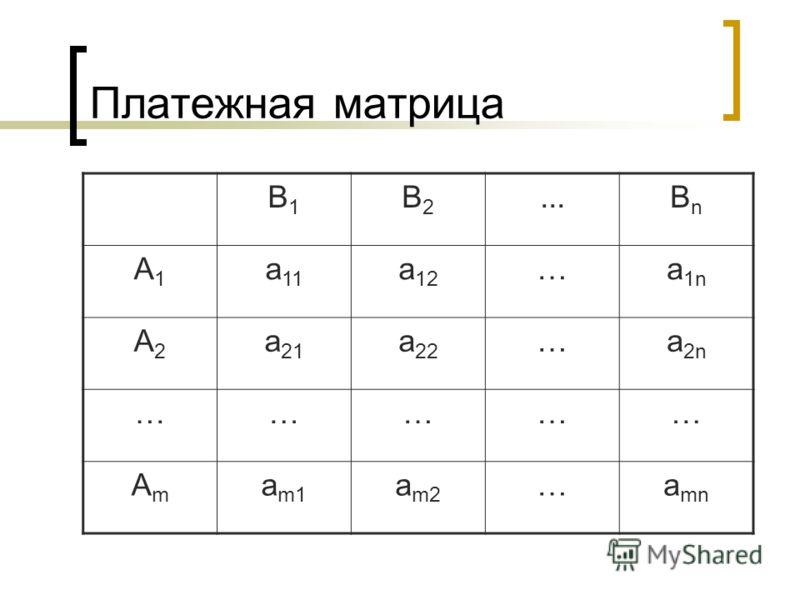 Платежная матрица B1B1 B2B2...BnBn A1A1 a 11 a 12 …a 1n A2A2 a 21 a 22 …a 2n …………… AmAm a m1 a m2 …a mn
