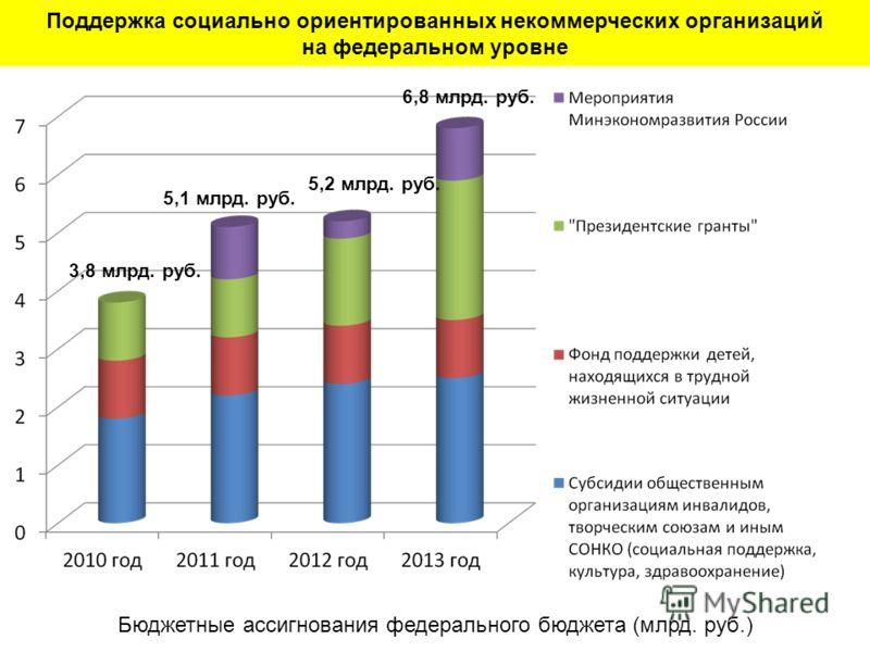 Поддержка социально ориентированных некоммерческих организаций на федеральном уровне Бюджетные ассигнования федерального бюджета (млрд. руб.) 3,8 млрд. руб. 5,1 млрд. руб. 5,2 млрд. руб. 6,8 млрд. руб.