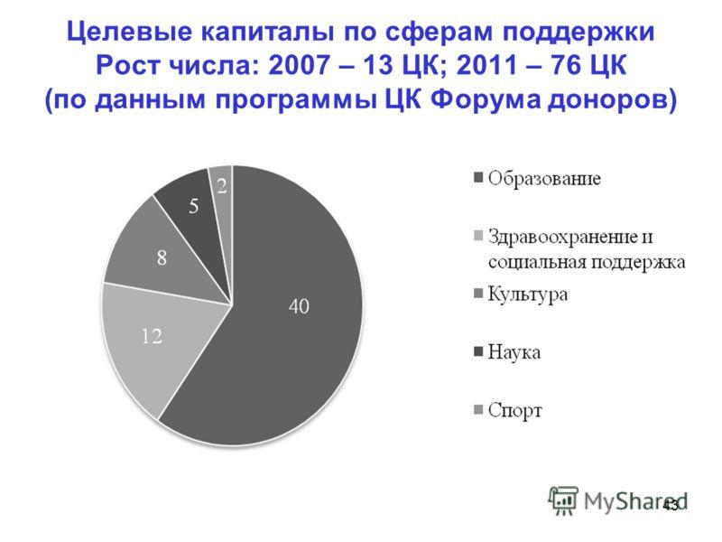 Целевые капиталы по сферам поддержки Рост числа: 2007 – 13 ЦК; 2011 – 76 ЦК (по данным программы ЦК Форума доноров) 43