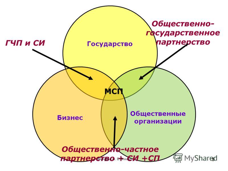 5 ГЧП и СИ Общественно- государственное партнерство Общественно-частное партнерство + СИ +СП МСП iakim@isa.ru, В.Якимец5