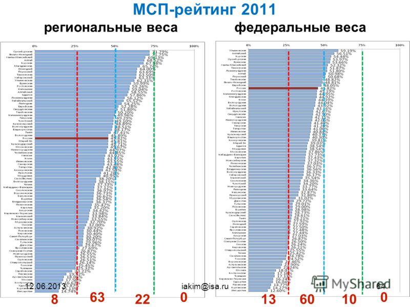 64 МСП-рейтинг 2011 региональные веса федеральные веса 00 131060822 63 iakim@isa.ru12.06.201364