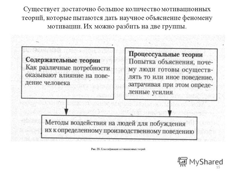 Существует достаточно большое количество мотивационных теорий, которые пытаются дать научное объяснение феномену мотивации. Их можно разбить на две группы. 15 Рис. 28. Классификация мотивационных теорий