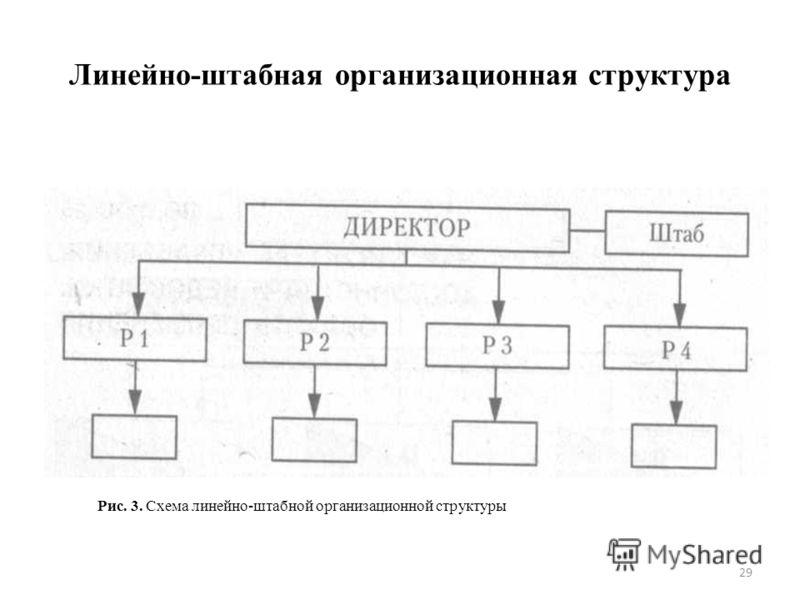 Схема линейно-штабной