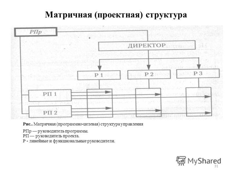 Матричная (проектная) структура 31 Рис.. Матричная (программно-целевая) структура управления РПр руководитель программы. РП руководитель проекта. Р - линейные и функциональные руководители.