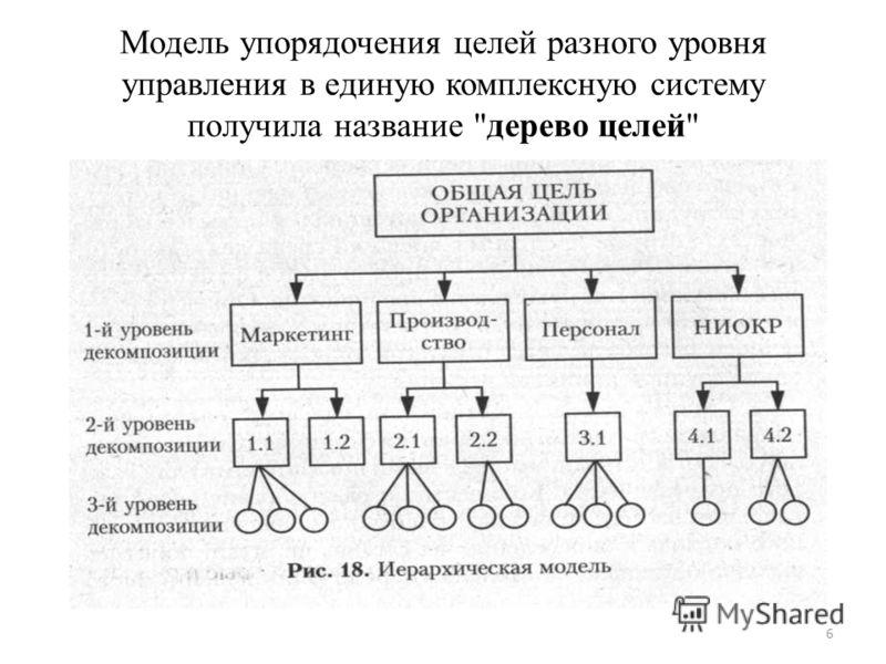 Модель упорядочения целей разного уровня управления в единую комплексную систему получила название дерево целей 6