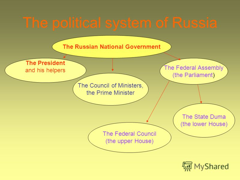 The political system of Russia The Russian National Government The President and his helpers The Federal Assembly (the Parliament) The Council of Ministers, the Prime Minister The State Duma (the lower House) The Federal Council (the upper House)