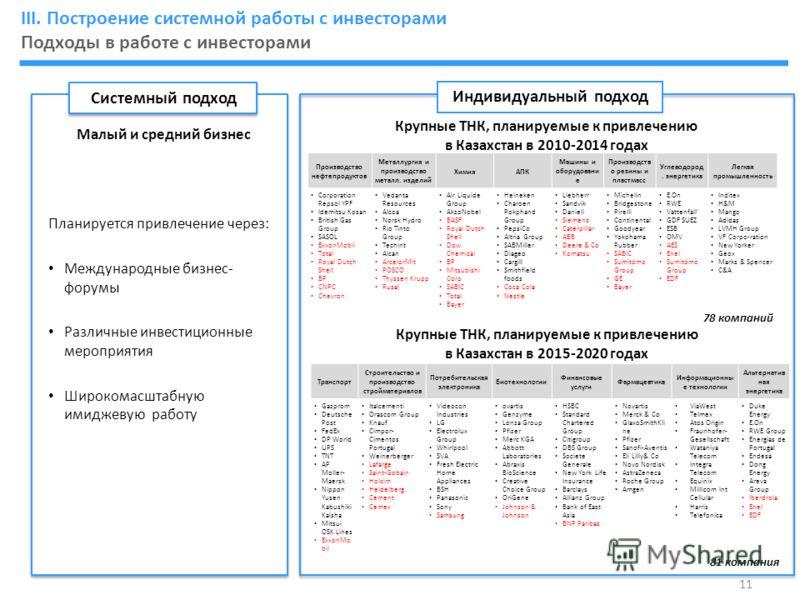 Индивидуальный подход Транспорт Строительство и производство стройматериалов Потребительская электроника Биотехнологии Финансовые услуги Фармацевтика Информационны е технологии Альтернатив ная энергетика Gazprom Deutsche Post FedEx DP World UPS TNT A