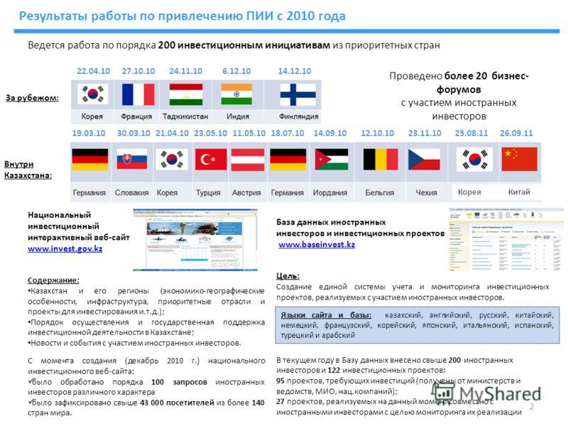 Национальный инвестиционный интерактивный веб-сайт www.invest.gov.kz Содержание: Казахстан и его регионы (экономико-географические особенности, инфраструктура, приоритетные отрасли и проекты для инвестирования и.т.д.); Порядок осуществления и государ