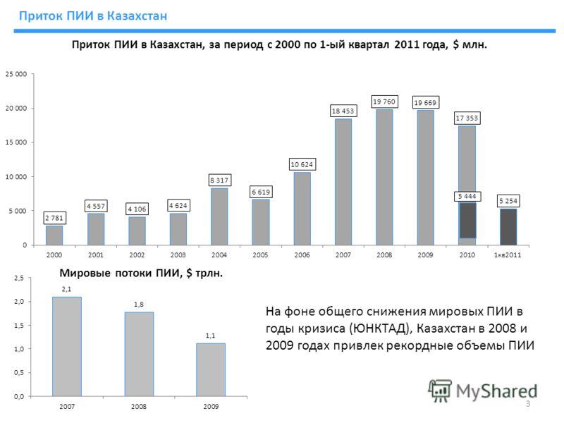 Приток ПИИ в Казахстан, за период с 2000 по 1-ый квартал 2011 года, $ млн. На фоне общего снижения мировых ПИИ в годы кризиса (ЮНКТАД), Казахстан в 2008 и 2009 годах привлек рекордные объемы ПИИ 5 444 Приток ПИИ в Казахстан 3