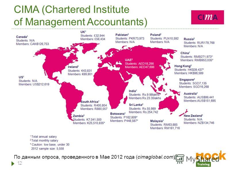 CIMA (Chartered Institute of Management Accountants) По данным опроса, проведенного в Мае 2012 года (cimaglobal.com) 12