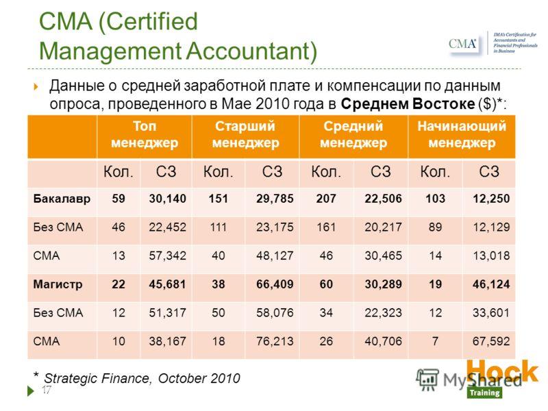 CMA (Certified Management Accountant) Данные о средней заработной плате и компенсации по данным опроса, проведенного в Мае 2010 года в Среднем Востоке ($)*: * Strategic Finance, October 2010 17 Топ менеджер Старший менеджер Средний менеджер Начинающи