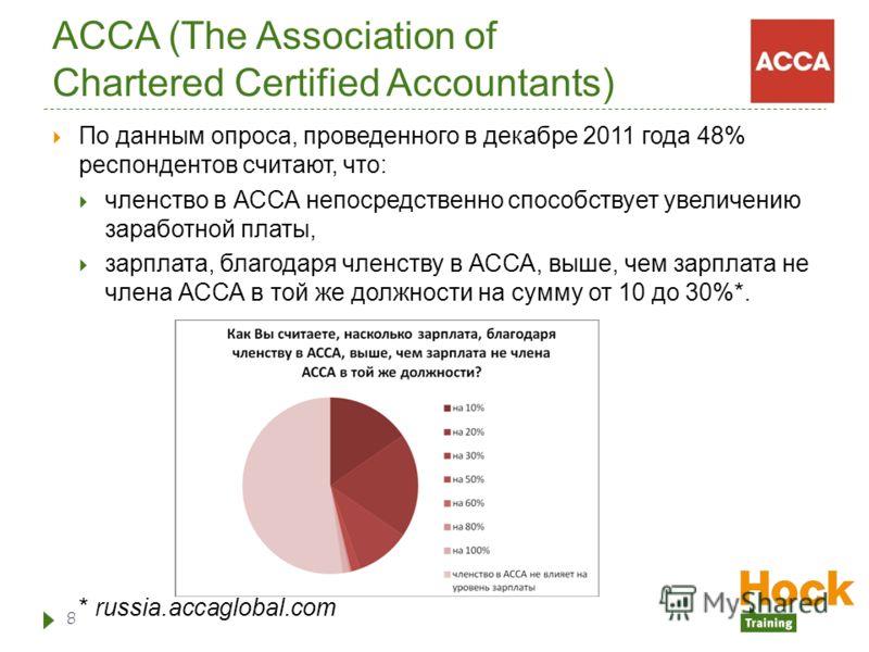 ACCA (The Association of Chartered Certified Accountants) По данным опроса, проведенного в декабре 2011 года 48% респондентов считают, что: членство в АССА непосредственно способствует увеличению заработной платы, зарплата, благодаря членству в АССА,