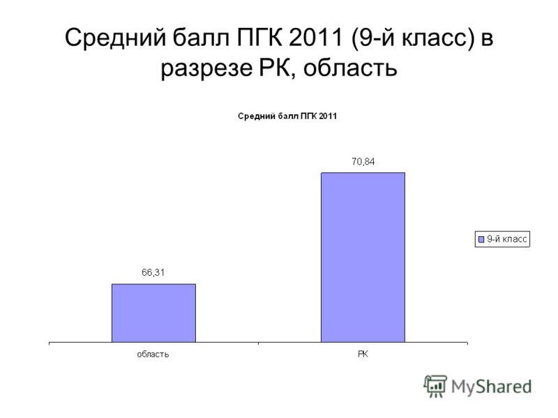 Средний балл ПГК 2011 (9-й класс) в разрезе РК, область