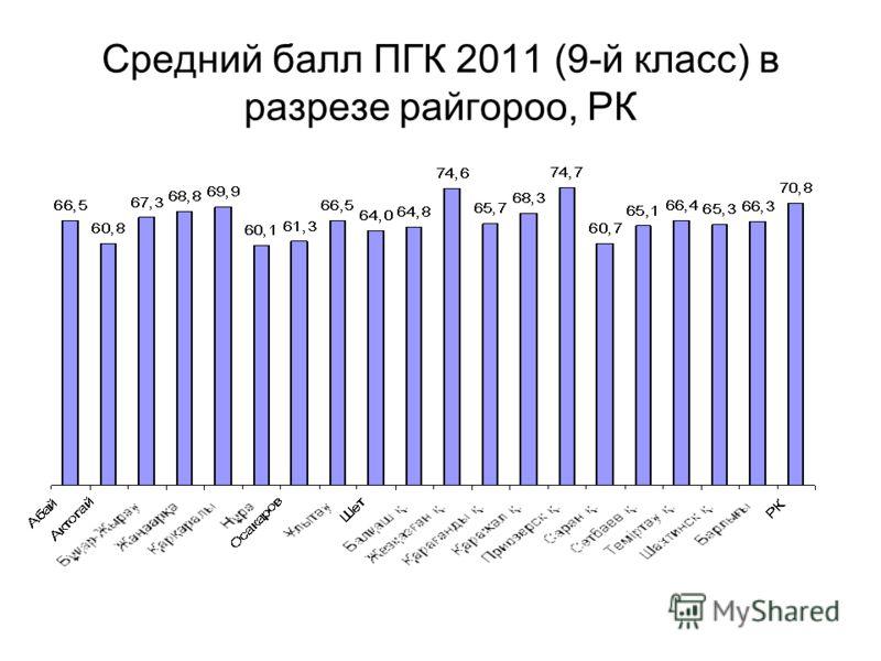 Средний балл ПГК 2011 (9-й класс) в разрезе райгороо, РК