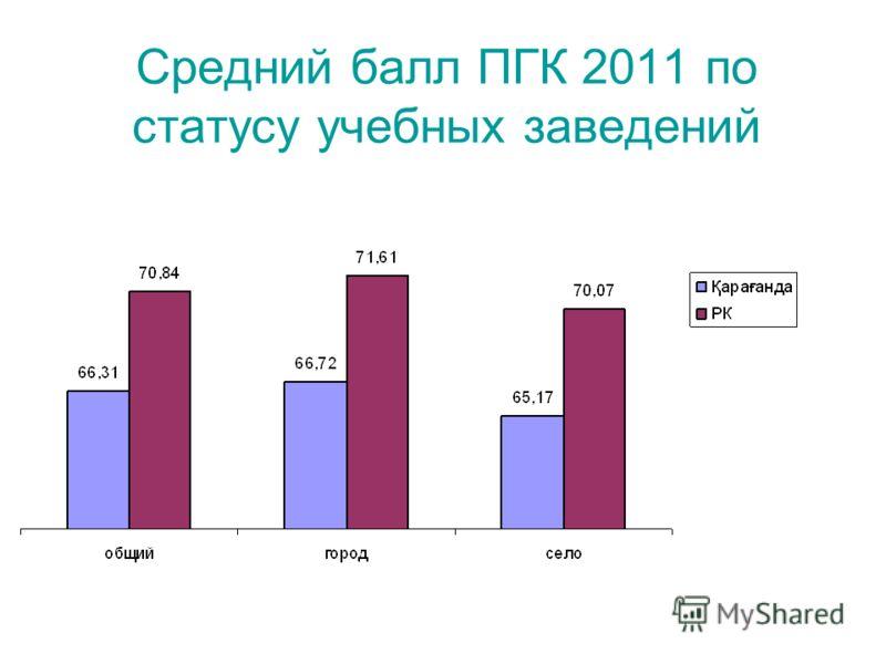 Средний балл ПГК 2011 по статусу учебных заведений
