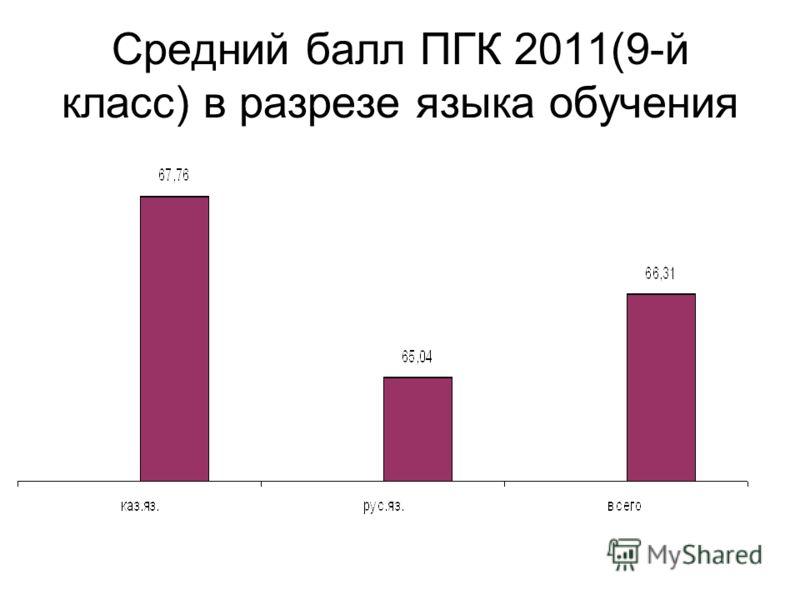 Средний балл ПГК 2011(9-й класс) в разрезе языка обучения