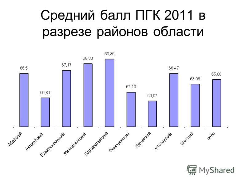 Средний балл ПГК 2011 в разрезе районов области