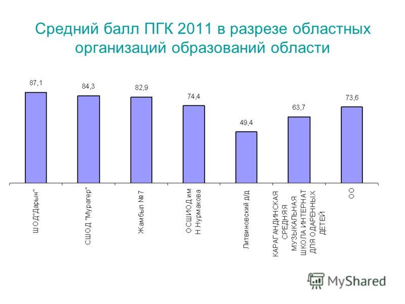 Средний балл ПГК 2011 в разрезе областных организаций образований области