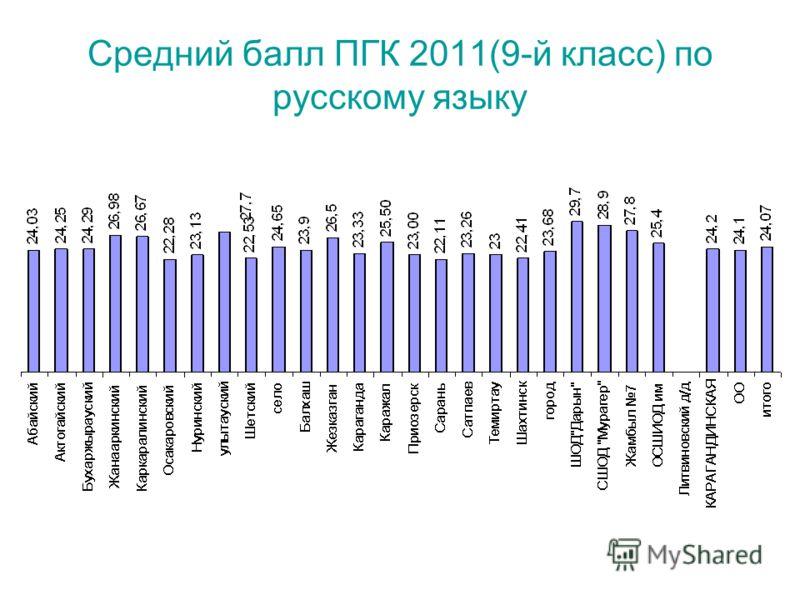 Средний балл ПГК 2011(9-й класс) по русскому языку