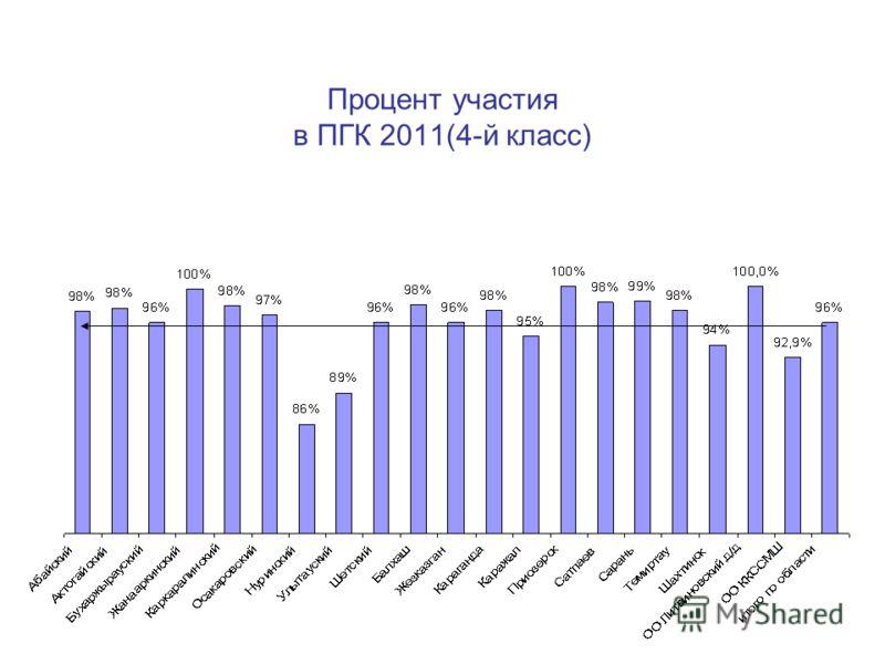 Процент участия в ПГК 2011(4-й класс)