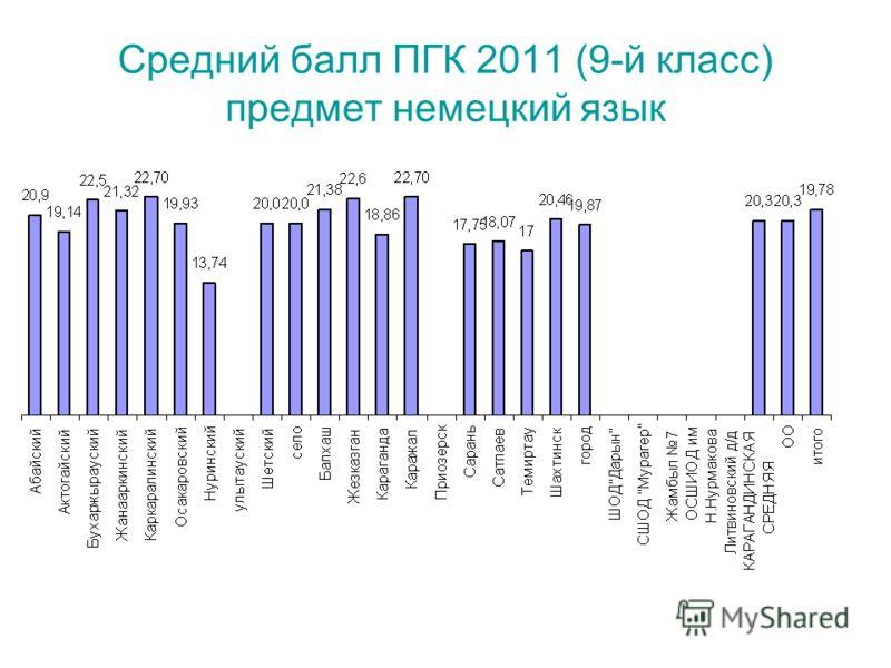Средний балл ПГК 2011 (9-й класс) предмет немецкий язык