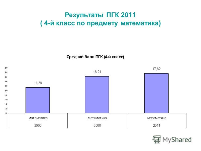 Результаты ПГК 2011 ( 4-й класс по предмету математика)